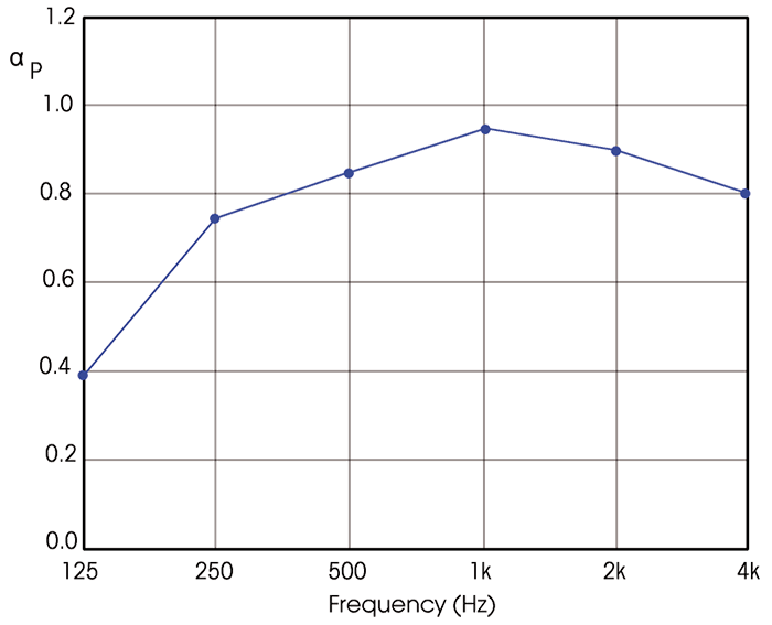 LL-pla-2-4-5-graphic